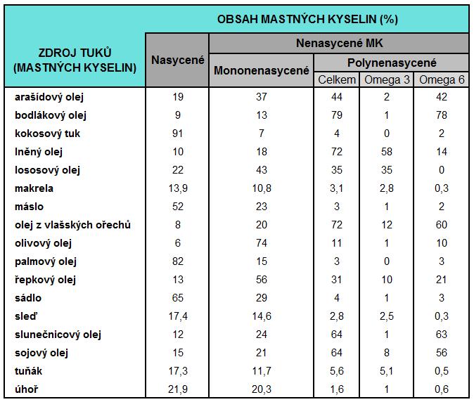 zdroje tuků omega 3
